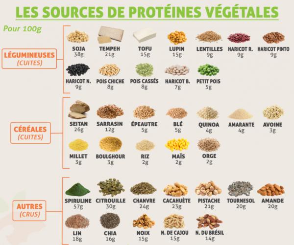 vegetarien-alimentation